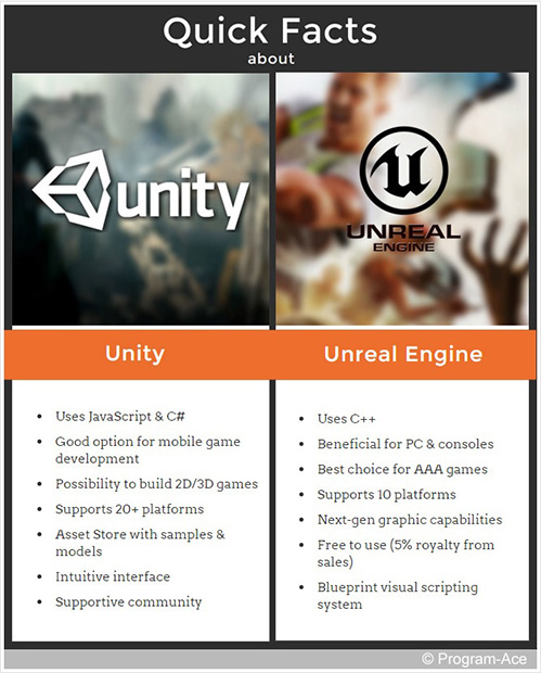 unity 5 vs  unreal engine 4  battle of giants
