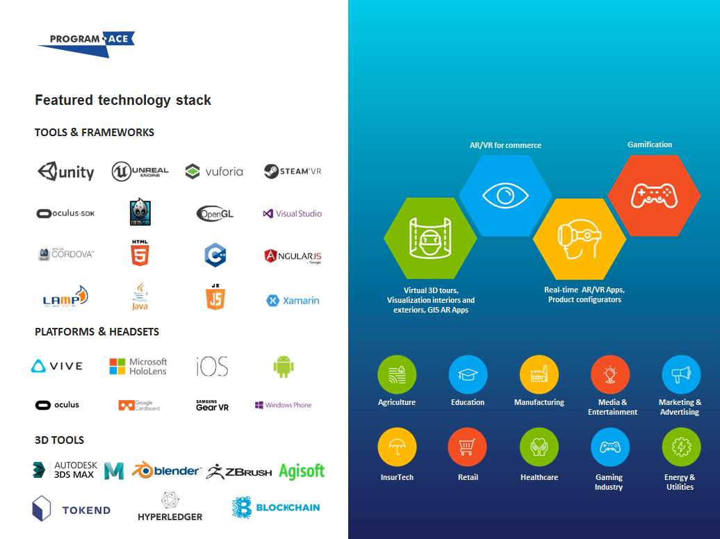 gamification technology stack