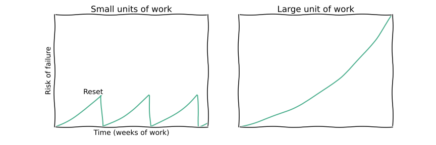 Short iterations in software development