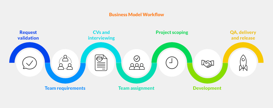 Our Process And Cooperation Models Overview Program Ace