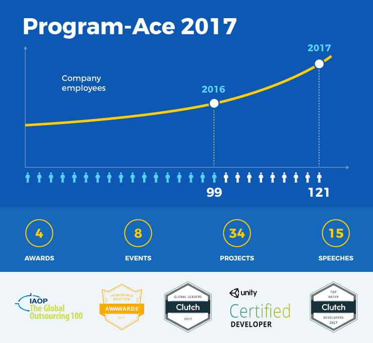 Program-Ace year in review